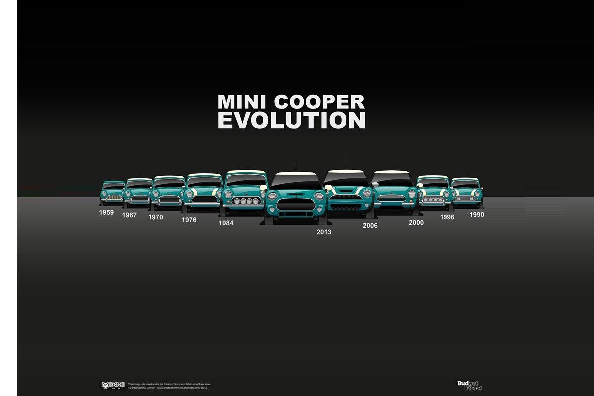 Mini Cooper: así ha sido su evolución