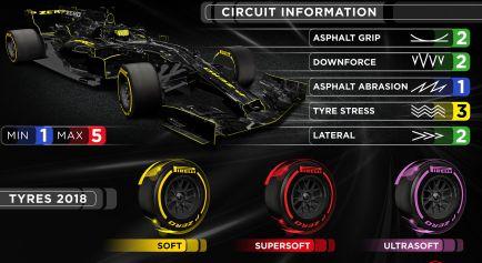 Pirelli rebaja las expectativa para Bakú a pesar del ultrablando