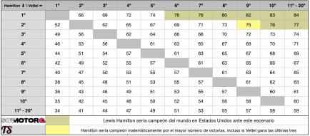 Estas son las opciones de Hamilton para ser campeón en Austin