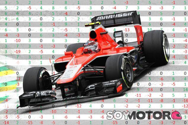 Max Chilton es el piloto que más adelantamientos ha hecho con éxito en 2013 - LaF1