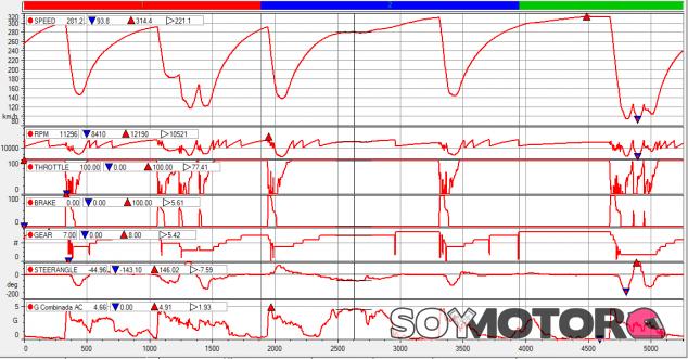 Análisis Clasificación GP Turquía F1 2020: clima canadiense - SoyMotor.com