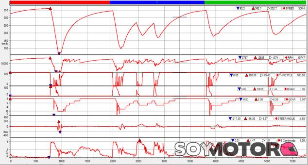 Análisis Clasificación GP Italia F1 2021: algo más que rectas