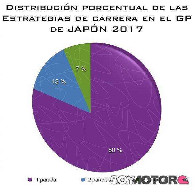 Análisis: Las estrategias en el GP de Japón F1 2017. Aciertos y errores