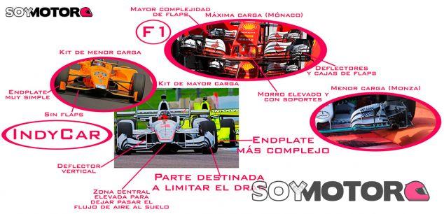 Análisis técnico: Indycar vs. F1 - SoyMotor.com