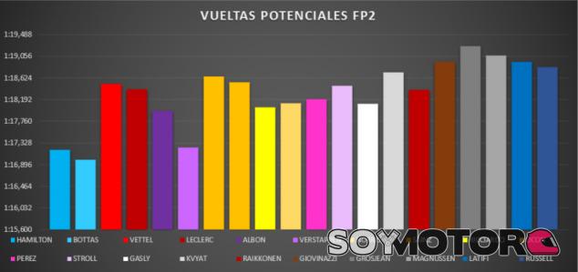 Análisis Libres GP Toscana F1 2020: Bottas, el más rápido en aprender - SoyMotor.com