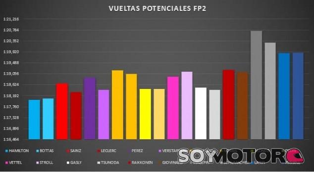 Análisis Libres GP de España F1 2021: Red Bull se esconde por ahora