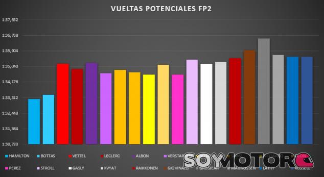 Análisis de los entrenamientos libres del GP de Rusia F1 2020 - SoyMotor.com