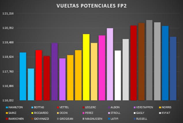 Análisis Libres GP Portugal F1 2020: la entrada a la montaña rusa