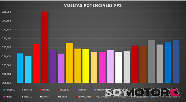 Análisis Libres GP Sakhir F1 2020: nulas diferencias  - SoyMotor.com