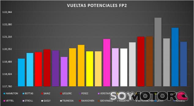 Análisis Libres GP Portugal F1 2021: Entradas caras para la montaña rusa  - SoyMotor.com