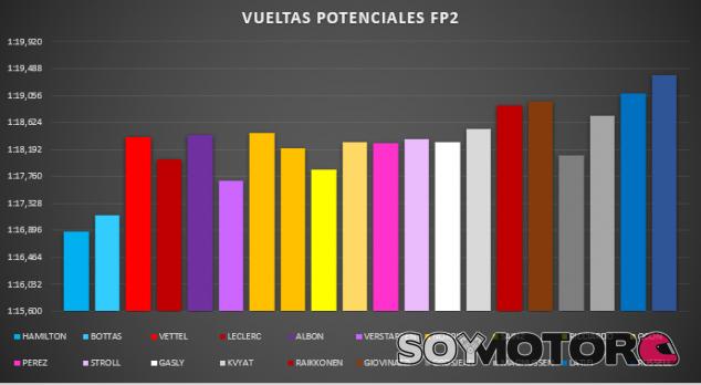 Análisis Libres GP de España F1 2020: Caluroso regreso - SoyMotor.com