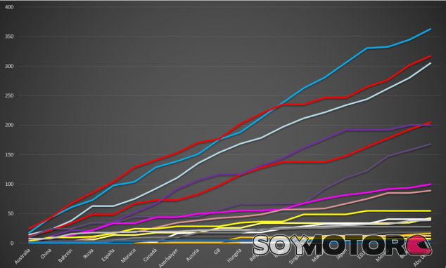 Gráfico con la evolución de la temporada - SoyMotor.com