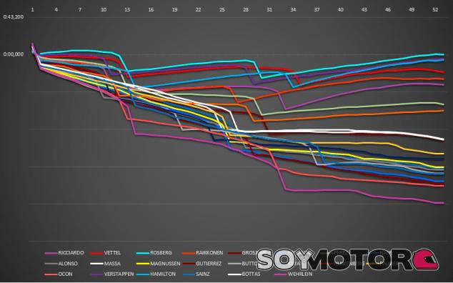 Race Average Speed Chart Japon - LaF1