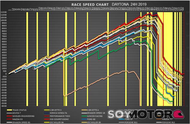 Análisis 24H de Daytona 2019: Salida, resistencia… y supervivencia – SoyMotor.com
