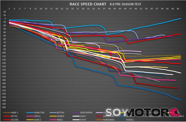 Análisis Pretemporada F1 2020: Sigamos corriendo - SoyMotor.com