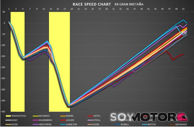 Análisis GP de Gran Bretaña: Vértigo final - SoyMotor.com
