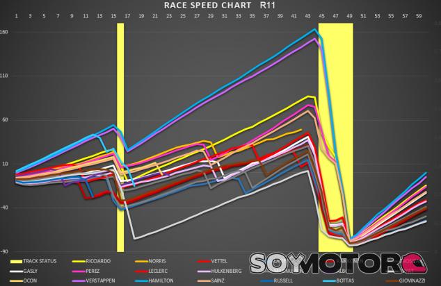 Análisis carrera GP Eifel F1 2020: Hamilton iguala en victorias a Schumacher - SoyMotor.com