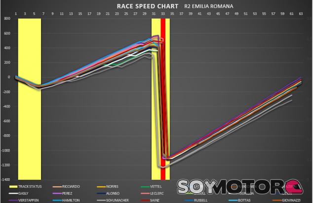 Análisis GP Made in Italy y de la Emilia Romaña F1 2021: dos carreras en una, todo en dos horas - SoyMotor.com