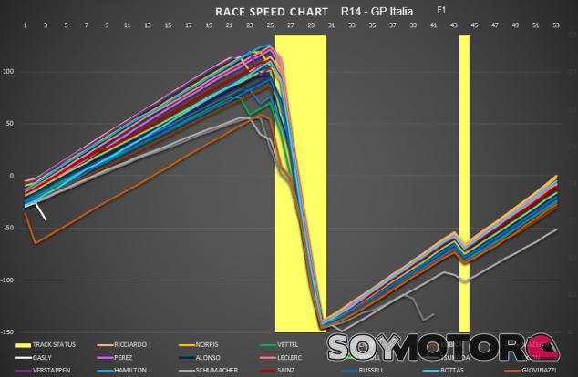 Análisis GP Italia F1 2021: doblete de McLaren con Verstappen y Hamilton en la grava - SoyMotor.com