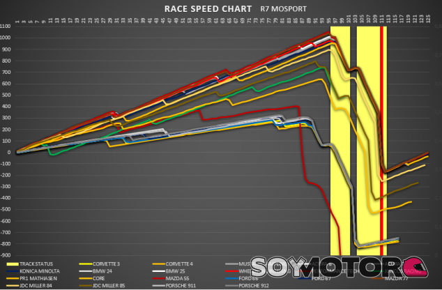 Análisis IMSA R7 – Mosport: La vuelta del líder – SoyMotor.com