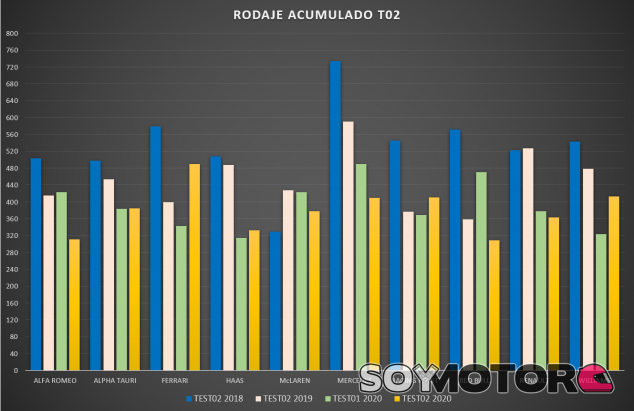 Resumen Test 2 Pretemporada F1 2020: buscando el límite - SoyMotor.com