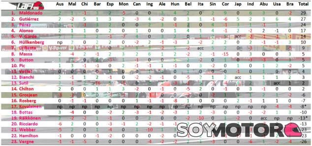 Tabla estadística de los puestos ganados por cada piloto en la primera vuelta - LaF1