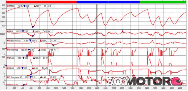Análisis Clasificación GP Bélgica F1 2020: Hamilton, de Pole en Pole - Soymotor.com