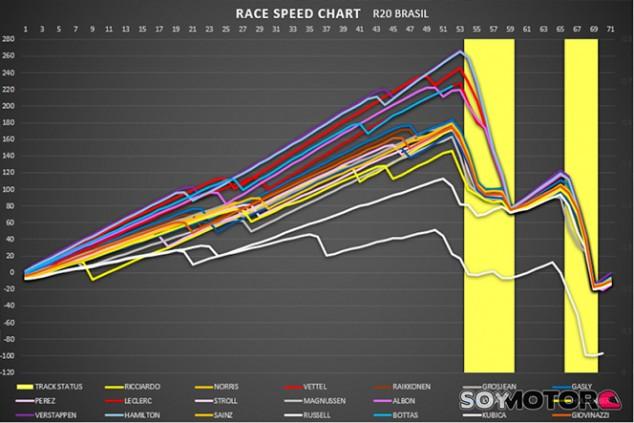 Análisis GP Brasil F1 2019: gana el que no falla - SoyMotor.com