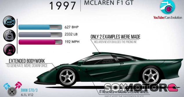 La evolución de los coches de calle de McLaren en poco más de cinco minutos - SoyMotor.com