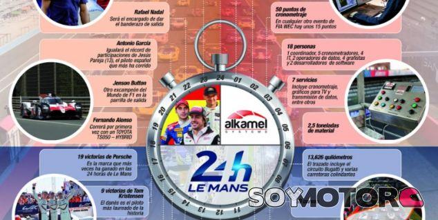 24 datos sobre las 24 horas de Le Mans - SoyMotor.com