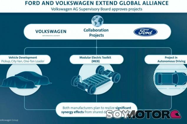 Volkswagen-Ford: los tres puntos clave de su alianza electrificada - SoyMotor.com