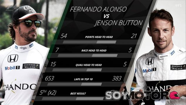 Fernando Alonso y Jenson Button cara a cara - SoyMotor
