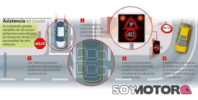 20 cruces peligrosos dispodrán de esta nueva señalización - SoyMotor