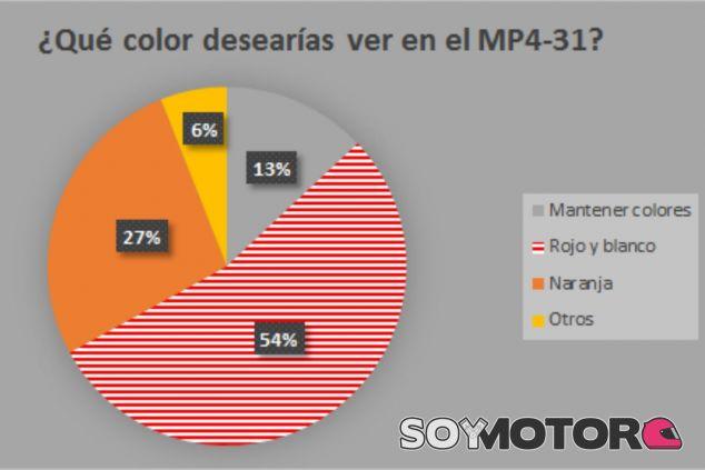 El rojo y el blanco por delante de los colores actuales o el naranja inicial - LaF1