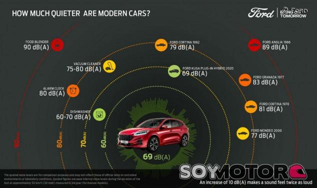 Estrategia del susurro: ¿Por qué el interior de los Ford es silencioso? - SoyMotor.com