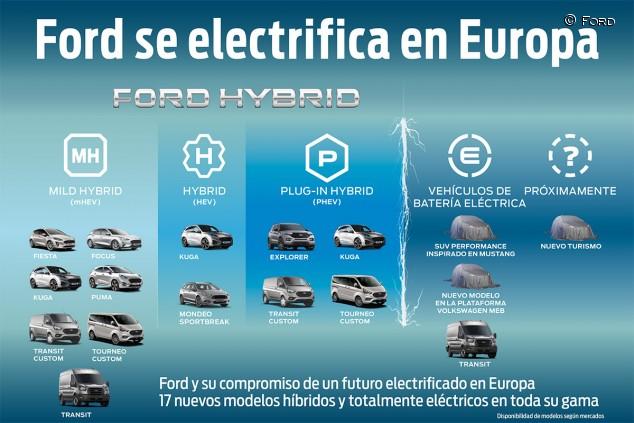 Ford apuesta por la electrificación - SoyMotor.com