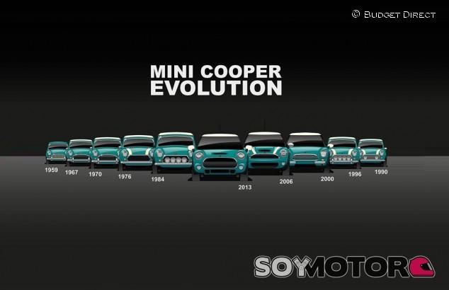 Mini Cooper: así ha sido su evolución - SoyMotor.com