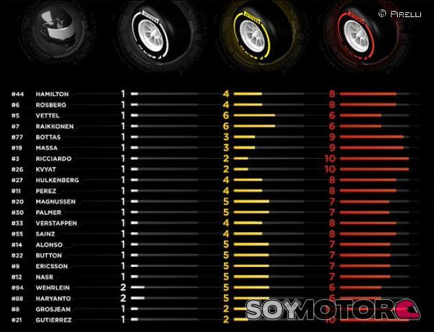 Elección de neumáticos para el GP de Rusia - LaF1