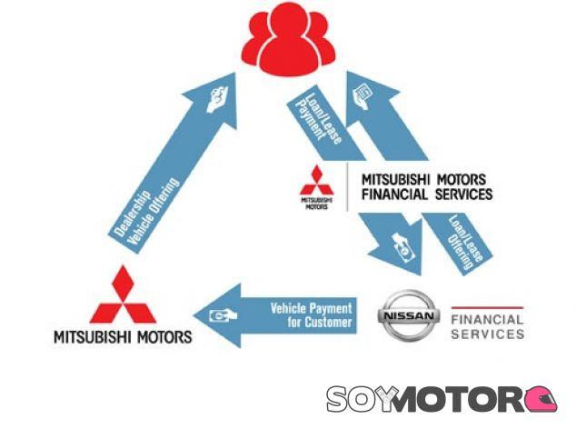 Nueva Financiera Mitsubishi - SoyMotor.com