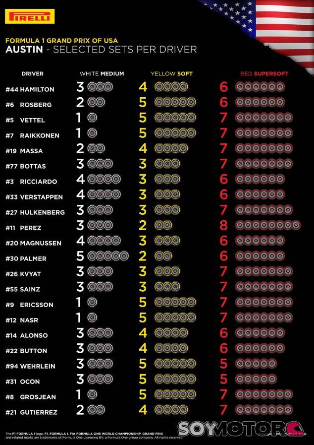La lista de los compuestos de los pilotos para el GP de EEUU - LaF1