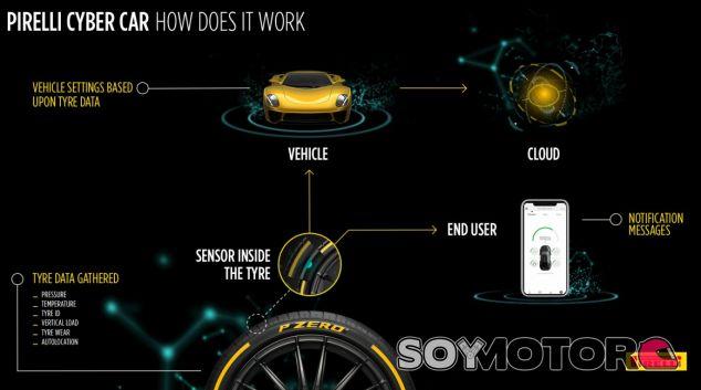Pirelli Cyber Car y Pirelli Cyber Tyre - SoyMotor.com