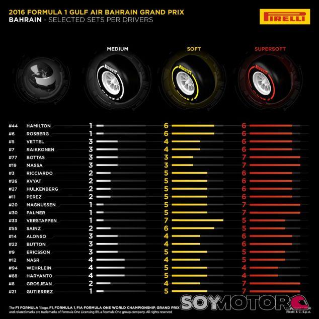 Pirelli ha publicado las elecciones de cada piloto para el GP de Baréin - LaF1
