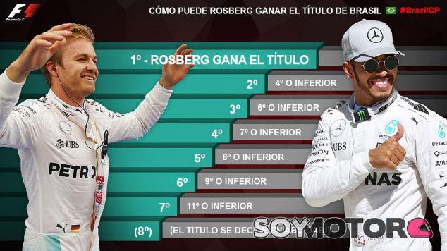 ¿Qué necesita Rosberg para ganar el título mundial F1 en Brasil?