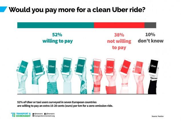 Uber y Taxi: ¿pagarías más para ir en coche eléctrico? - SoyMotor.com