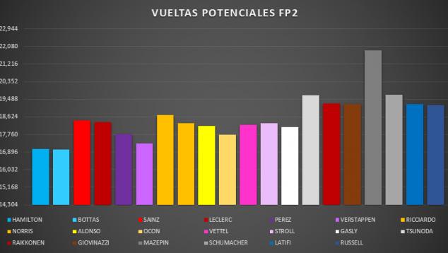 Análisis Libres GP Hungría F1 2021: a Mercedes no le superan en Hungaroring