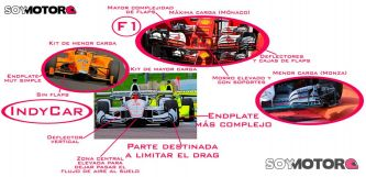 Análisis técnico: IndyCar vs. F1