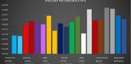 Análisis Libres GP Rusia 2021: Bottas tiene bien cogido el punto a Sochi