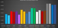 Análisis Libres GP Francia F1 2021: A la milésima en Paul Ricard