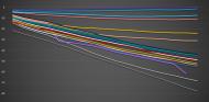 Análisis de la clasificación al sprint del GP de Gran Bretaña F1 2021: Un experimento sin gaseosa