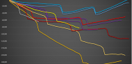 Simulaciones de carrera en la pretemporada 2018 - SoyMotor.com
